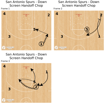 Basketball Play - San Antonio Spurs - Down Screen Handoff Chop