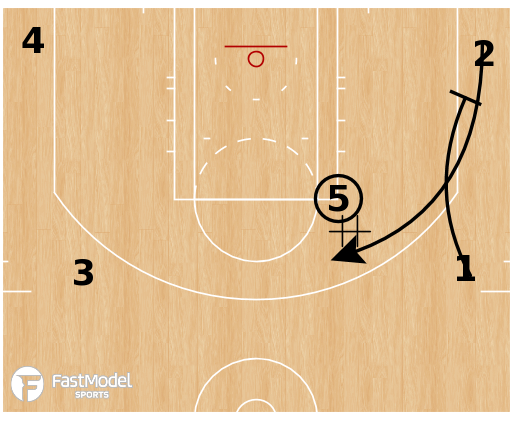 Basketball Play - San Antonio Spurs - Down Screen Handoff Chop