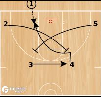 Basketball Play - Horseshoe 4