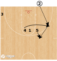 Basketball Play - Georgetown 5 Up Backdoor