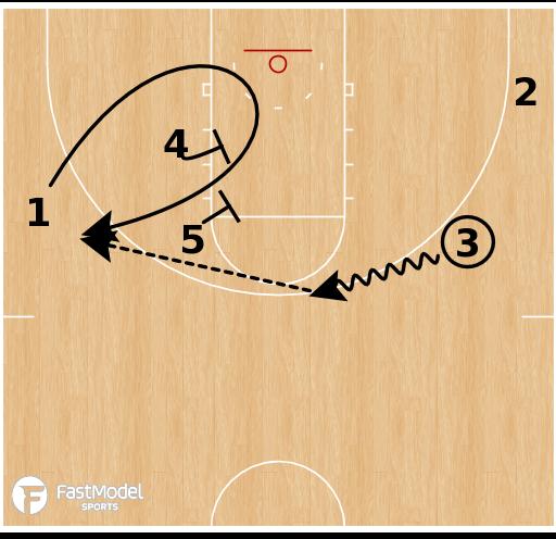Basketball Play - Golden State Warriors - Flash X Side Elevator