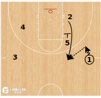 Basketball Play - Denver Nuggets - Zip 2 Angle Hammer