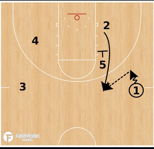 Basketball Play - Denver Nuggets - Zip 2 Angle Hammer