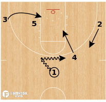 Basketball Play - New Orleans Pelicans - Spin Rev Double