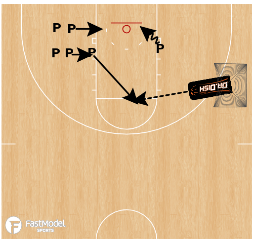 Basketball Play - High Low Post Workout