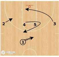 Basketball Play - SFA 1-4 Clear Backscreen