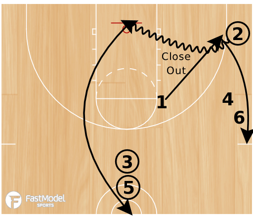 Basketball Play - Circle Movement Shooting Drill