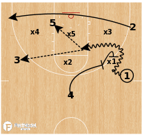 Basketball Play - Washington WBB - Zone Clear Flip Screen