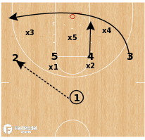 Basketball Play - Syracuse WBB - Zone 1-4 High Loop