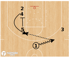 Basketball Play - Houston Rockets - Elbow Curl Lob