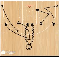 Basketball Play - High Ball to Flare