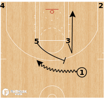 Basketball Play - Oklahoma City Thunder - ATO Horns Pin ISO Flare