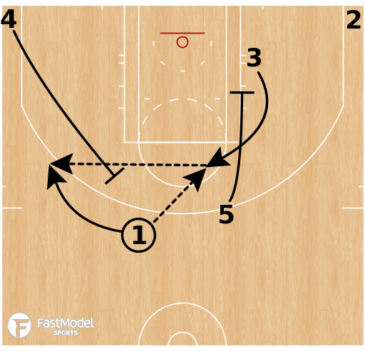 Basketball Play - Oklahoma City Thunder - ATO Horns Pin ISO Flare