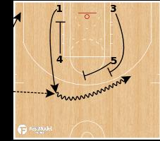 Basketball Play - Oklahoma City Thunder - ATO Zipper DBL Flare