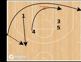 Basketball Play - Oklahoma City Thunder - SLOB Double Ballscreen Fade