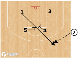 Basketball Play - Charlotte Hornets - SLOB Double Ballscreen Stagger