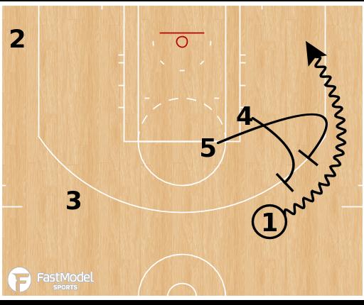 Basketball Play - Charlotte Hornets - SLOB Double Ballscreen Stagger