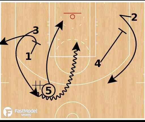 Basketball Play - Charlotte Hornets - SLOB Fade Handoff Rescreen