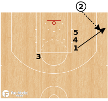Basketball Play - Toronto Raptors - BLOB Double Rip