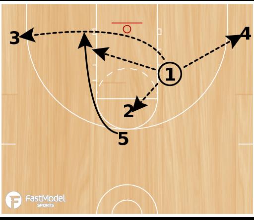 Basketball Play - High T 1