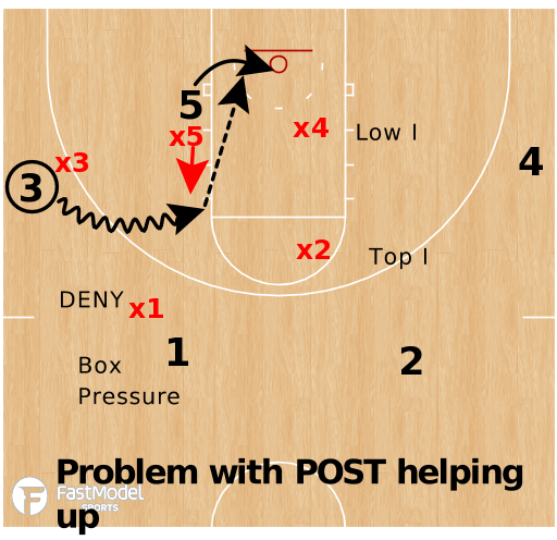 Basketball Play - Help On Middle Penetration