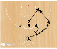 Basketball Play - High T 2