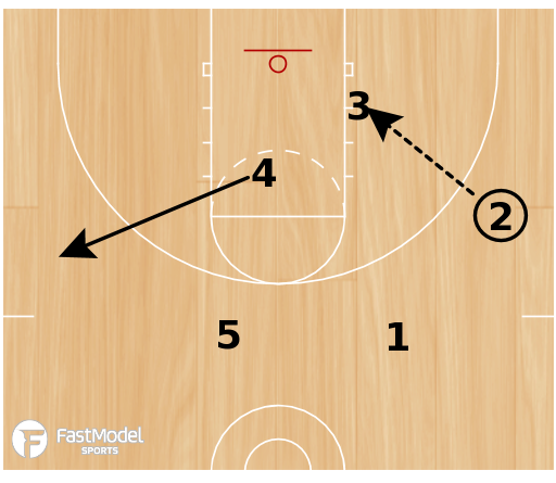Basketball Play - High T 3