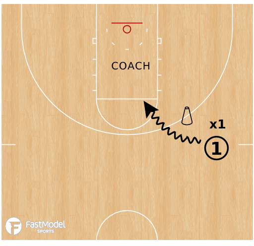 Basketball Play - Ball Screen Teaching Series