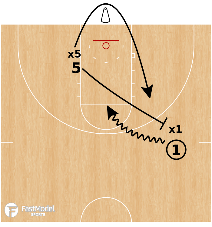 Basketball Play - Ball Screen Learning Series