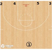 Basketball Play - Terminology - Formation: 1-4 Low