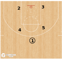 Basketball Play - Terminology - Formation: Box