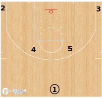 Basketball Play - Terminology - Formation: Horns