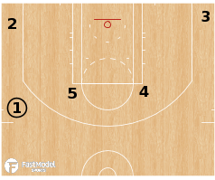 Basketball Play - Terminology - Formation: Elbow