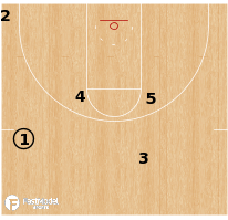 Basketball Play - Terminology - Formation: C/Corner