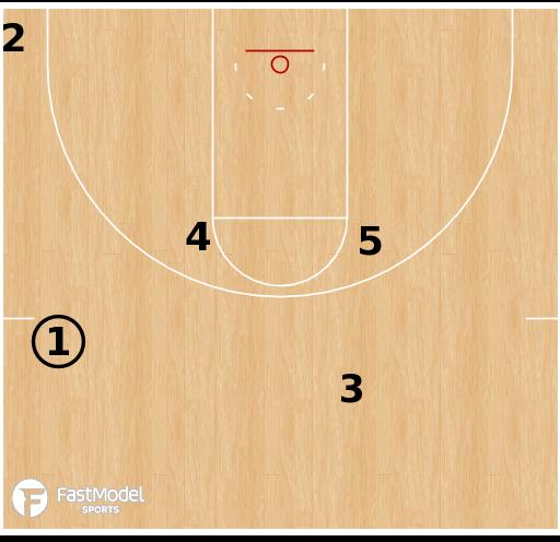 Basketball Play - Terminology - Formation: C/Corner