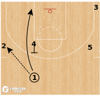 Basketball Play - Terminology - Cut: UCLA