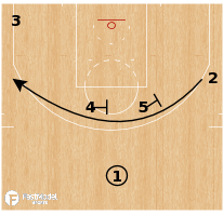 Basketball Play - Terminology - Cut: Iverson