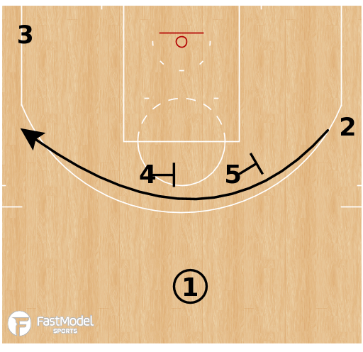 Basketball Play - Terminology - Cut: Iverson
