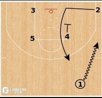 Basketball Play - Terminology - Cut: Zipper