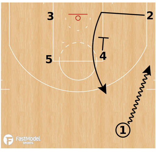 Basketball Play - Terminology - Cut: Zipper