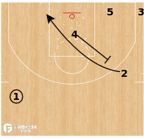 Basketball Play - Terminology - Cut: Slice/Shuffle