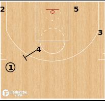 Basketball Play - Terminology - Ballscreen: Angle