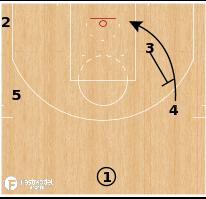 Basketball Play - Terminology - Screen: Rip