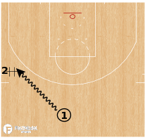 Basketball Play - Terminology - Action: DHO (Dribble/Mix)