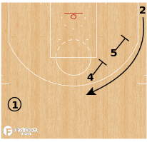 Basketball Play - Terminology - Screen: Double Stagger