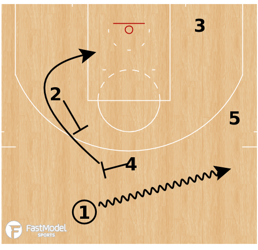 Basketball Play - Terminology - Action: Spain