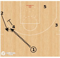Basketball Play - Terminology - Action: Chicago (Pindown DHO)