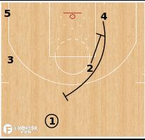 Basketball Play - Terminology - Action: Ram