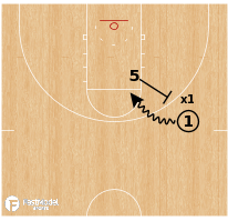 Basketball Play - Ball Screen 1v1