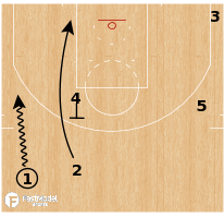 Basketball Play - Terminology - Cut: Hawk